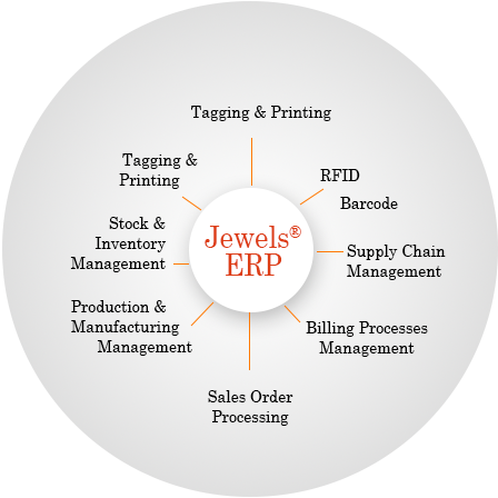 ERP for Jewellery Industry